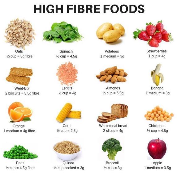 Rich-fiber-food